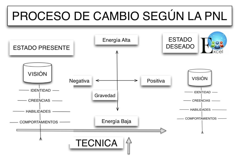 Proceso de cambio segun pnl JPEG